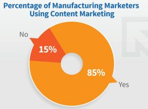 percentage of manufacturing marketers using content marketing