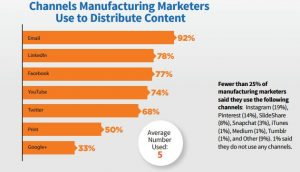manufacturing-marketing-trends-distributing-content