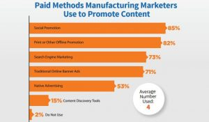 manufacturing-marketing-methods-to-promote-content