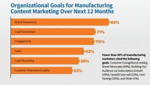 manufacturing-marketing-goals