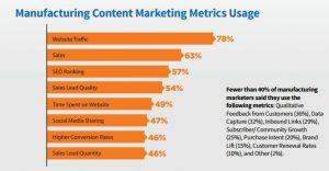 manufacturing-marketing-metrics