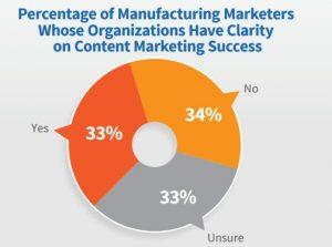manufacturing marketers whose organizations have clarity on content success