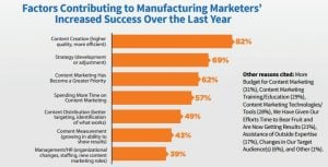 factors contributing to manufacturing marketing success