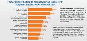 manufacturing marketing success factors