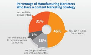 manufacturing marketing stats - % who have documented content strategy