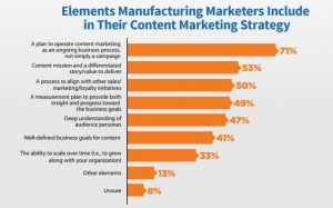 manufacturing-marketing-strategy-elements
