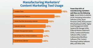 manufacturing-marketing-tool-usage