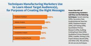 manufacturing-marketing-audience-targeting