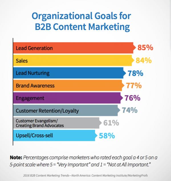 B2B marketing goals