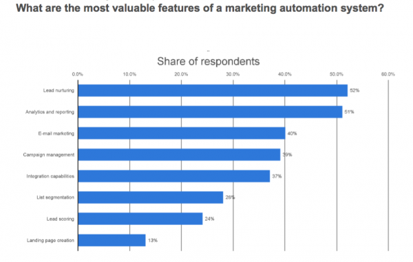 B2B value marketing automation
