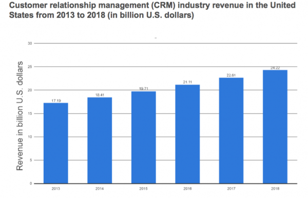 CRM revenue in B2B marketing