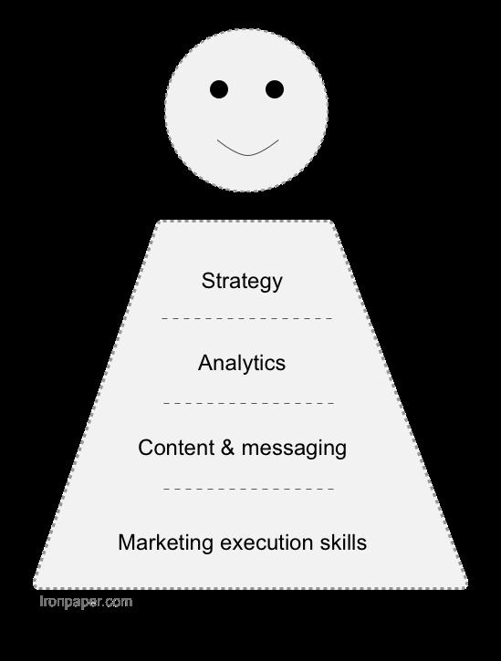 Key Skills for a B2B Marketing Career