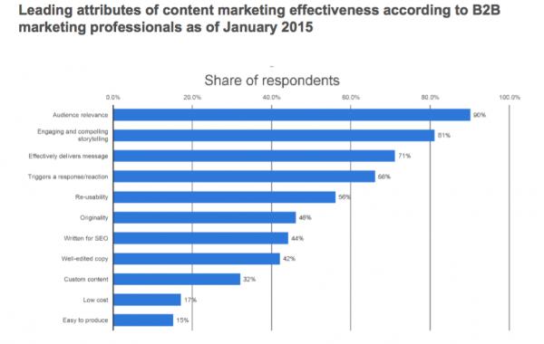Content marketing effectiveness B2B