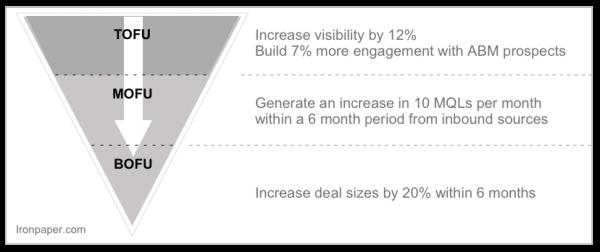 Marketing goals examples