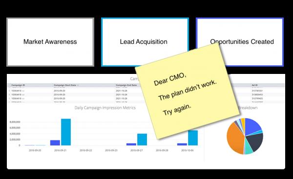 Why do marketing plans fail?