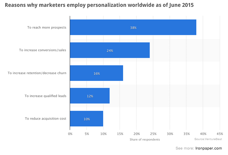 Reasons why marketers employ personalization globally