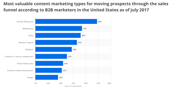 Most valuable content marketing types for moving prospects through the sales funnel according to B2B marketers in the United States as of July 2017