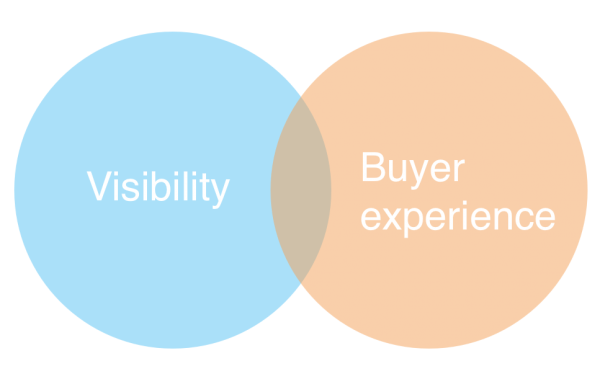 Quality content - A balancing act: visibility vs buyer experience