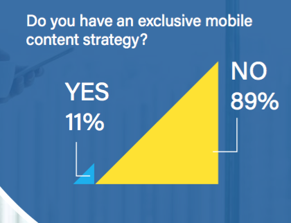 Mobile content strategy? 89% no