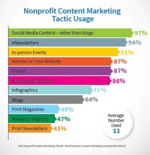Nonprofit marketing statistics content tactic usage