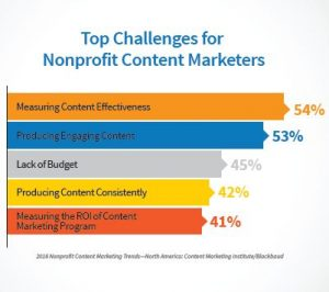 nonprofit marketing statistics top content challenges
