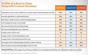 nonprofit marketing statistics best-in-class profile
