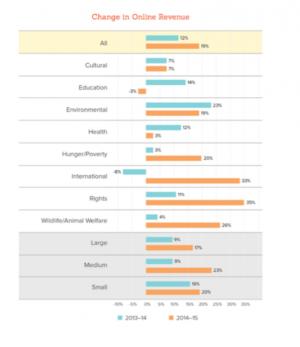 nonprofit online revenue sources