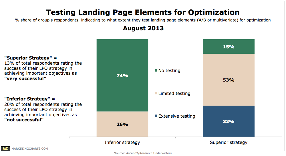 purpose of a website landing page: Testing and iteration with landing page marketing -