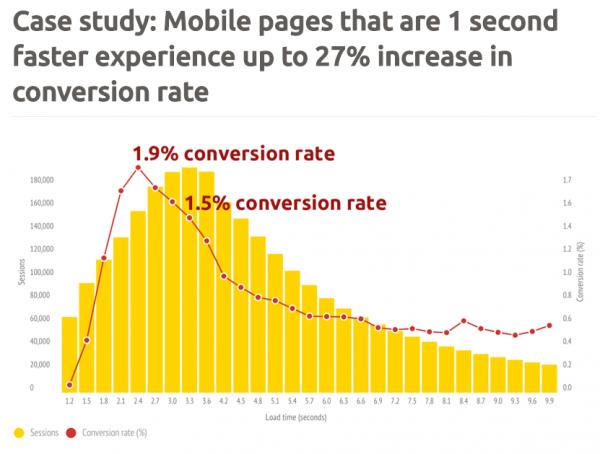 Web design statistics for 2017. Case study on mobile conversion rates.