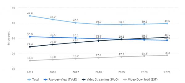 VOD statistics user penetration