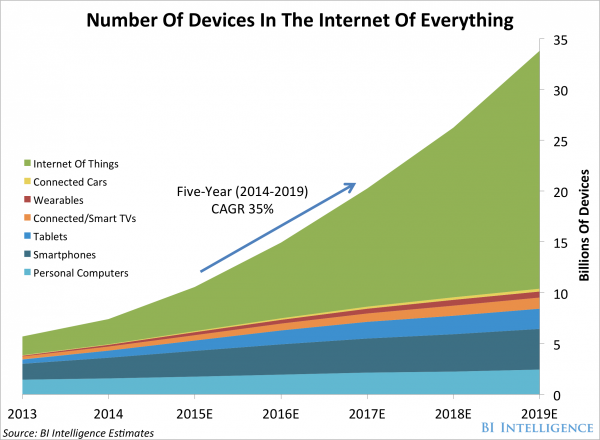 Internet of things projections - statistics