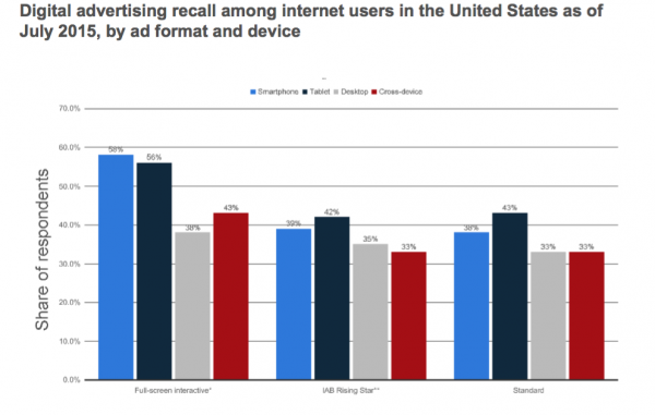 Consumer recall of digital ad