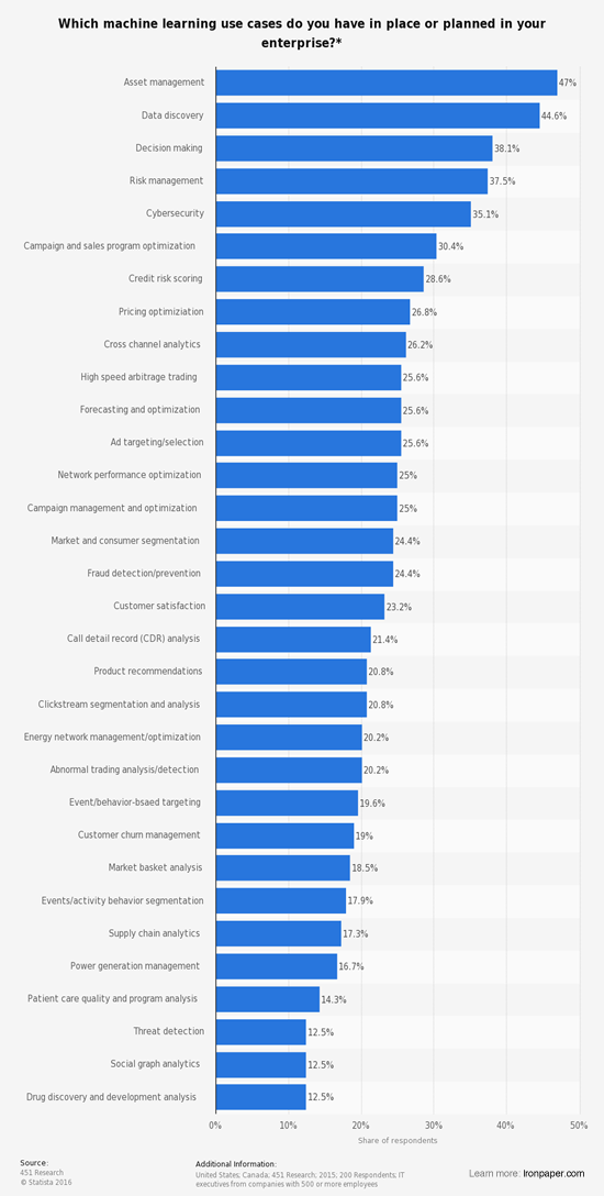 AI and machine learning stats - Which machine learning use cases do you have in place or planned in your enterprise?