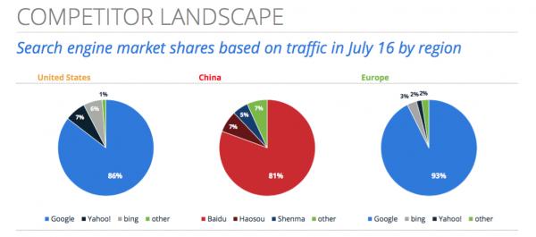 Search Engine Competitors