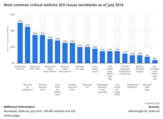 SEO challenges globally