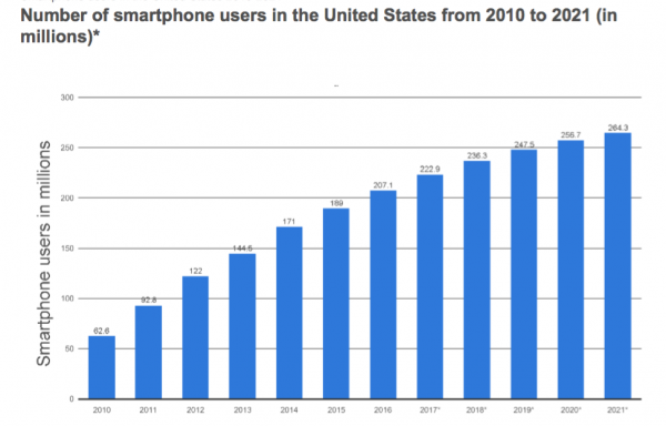 web design statistics for 2017