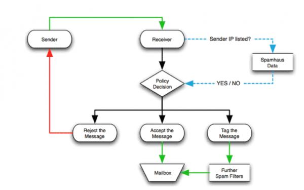 Spam decision tree