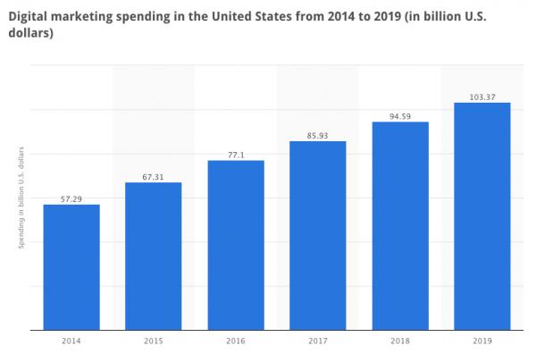 digital spending globally