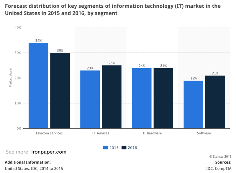 Statistics: Forecast distribution of key segments of information technology (IT) market