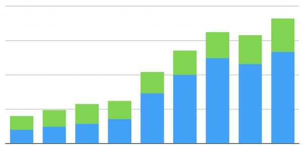 graph of advertising data