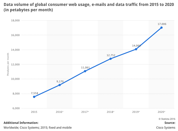 Forecast: Data volume of global consumer web usage, e-mails and data traffic from 2015 to 2020 (in petabytes per month) - Email volume