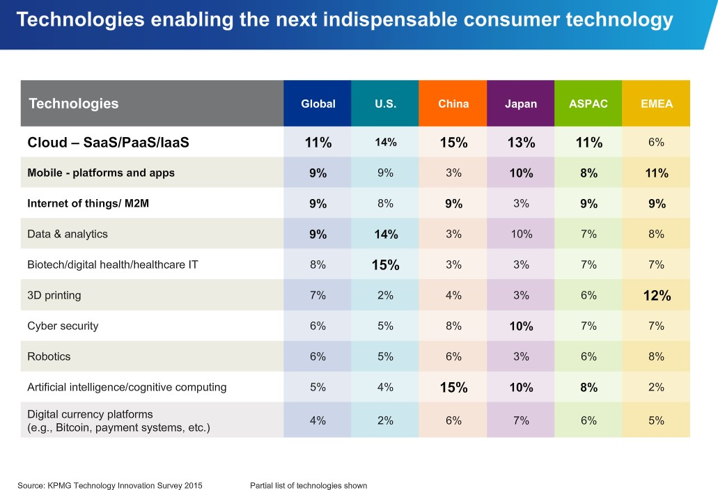 Tech driving consumer trends