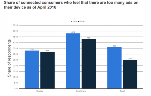 Too many digital ads consumers say