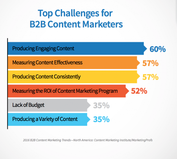 Top Challenges for B2B marketers