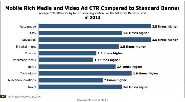 Mobile video advertising performance