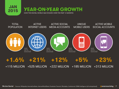 Web statistics - 2015 - year over year growth