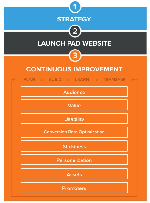 Website design - growth driven design process