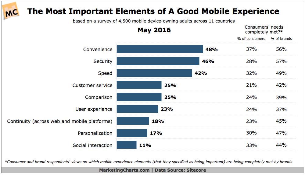 Mobile website statistics