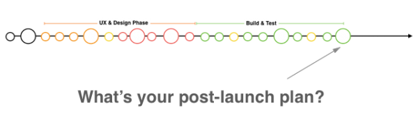 What's your post-launch plan?