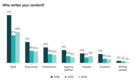 Who writes inbound content?